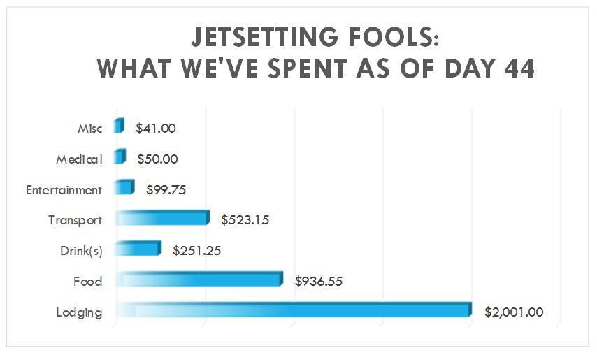 Breaking Down our Travel Budget JetSetting Fools