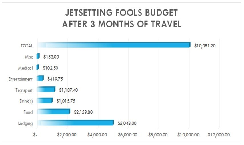 Our travel budget for three months JetSetting Fools