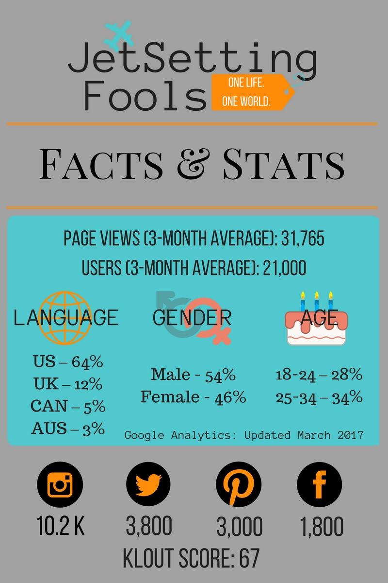 Jetsetting Fools Facts & Stats March 2017 JetSettingFools.com